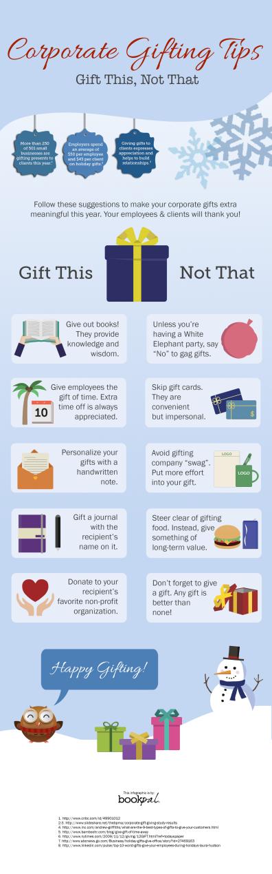 Corporate Gifting Tips: http://blog.book-pal.com/business/corporate-gifting-tips-2015-corporate-gift-guide